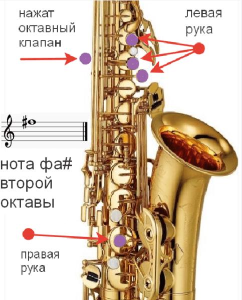 фа-диез аппликатура саксофона