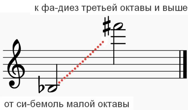 саксофон для начинающих
