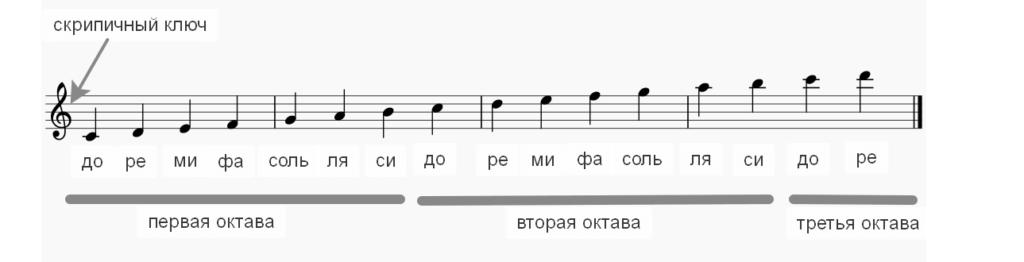 саксофон строй