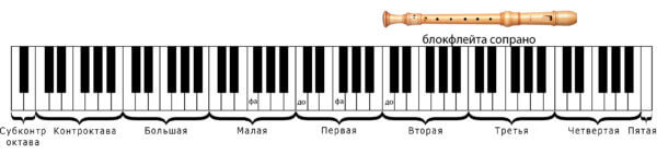 саксофон для детей блокфлейта