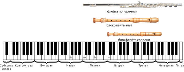 саксофон для детей поперечная флейта