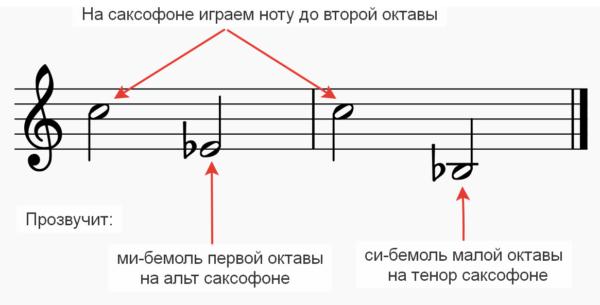 строй саксофона